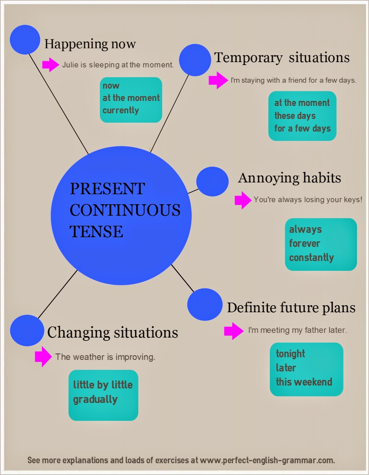 English All Over Present Simple And Continuous Infographic