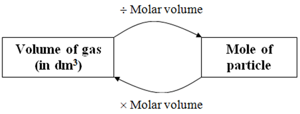 Number of Mole and Volume of Gas - SPM Chemistry