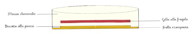 Schermata%2B2016 08 29%2Balle%2B20.24.04 - Cheesecake panna e fragole