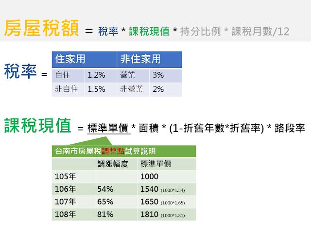 為癌飛翔 : 詹凱翔 醫師: [生活資訊] 簡單試算房屋稅