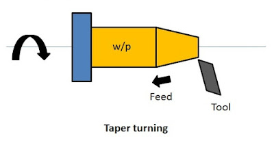 Taper turning operation in lathe