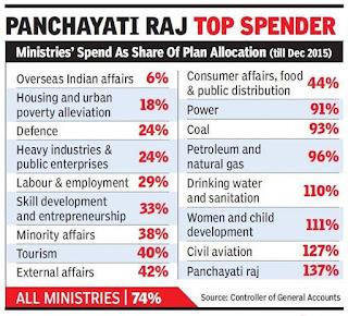 Funds unspent-panchayati-raj-all-ministries