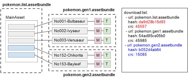 新增新的寶可夢,包成新的 assetbundle