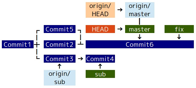 how to create git repository in ubuntu