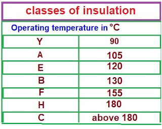 electrical-INSULATION-CLASS-types-of-insulation-classes