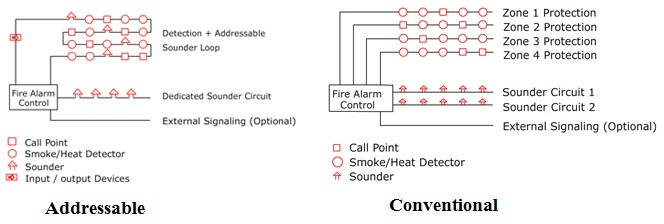 arindam bhadra fire safety conventional or addressable fire alarmwith a conventional alarm, each device will be connected to the control panel via its own wire, rather than a shared one one end of the wire will be