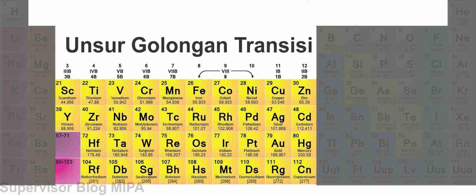 Sistem periodik modern pengertian cara baca golongan periode unsur transisi dalam sistem periodik unsur urtaz Gallery