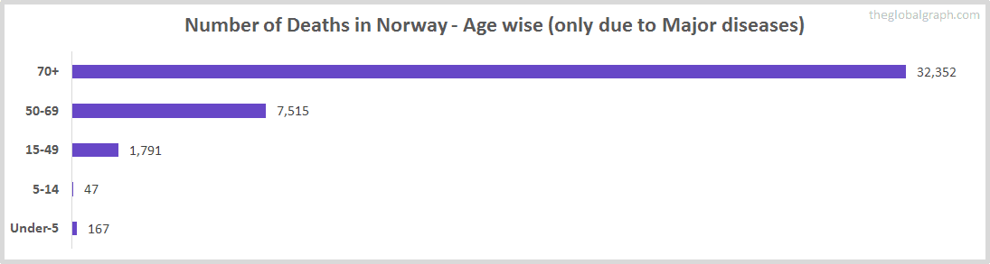 Number of Deaths in Norway - Age wise (only due to Major diseases)
