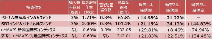 ベトナム成長株インカムファンド、SBIインド&ベトナム株ファンド、eMAXIS 新興国株式インデックス、eMAXIS 先進国株式インデックス成績表
