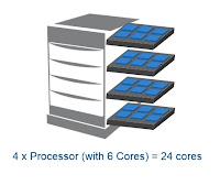 Licentiere SQL Server 2017, Licentiere SQL Server in mediul fizic, Microsoft SQL Server, SQL Server, SQL Server 2017,