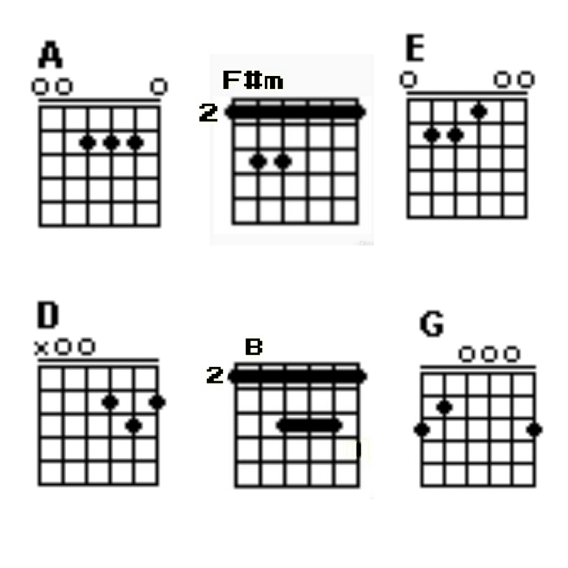 Chord Gitar 'Pesawat Tempurku'