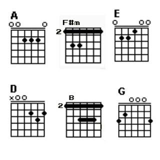 Chord A, F#m, E, D, B dan G