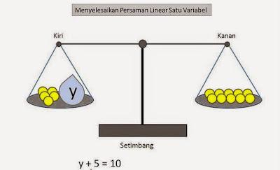 Sistem persamaan Linear Satu Variabel dan Contohnya