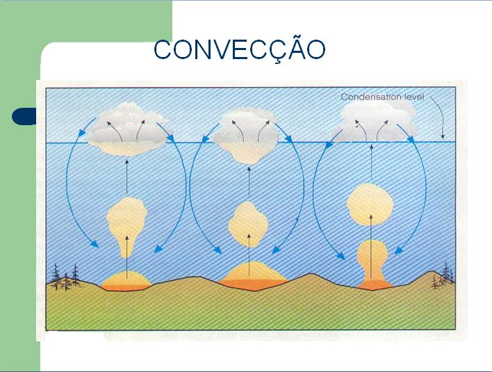 Convecção térmica