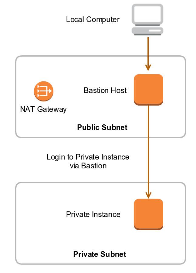 Cyber Security Leituras, traduções e links: Bastion hosts
