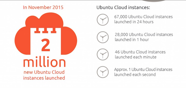 Ubuntu is everywhere