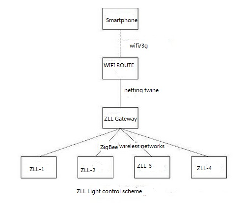 all about led lamp technical Share a LED light control program