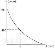Grafik peluruhan radioaktif, jumlah massa yang belum meluruh