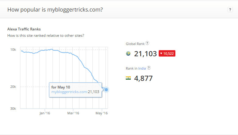 Alexa Rank Decreased Of MyBloggerTricks.com