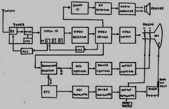 Catetan diagram blok televisi tabung blok diagram tv hitam putih bw ccuart Image collections