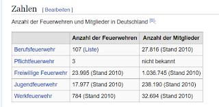 https://de.wikipedia.org/wiki/Feuerwehr_in_Deutschland
