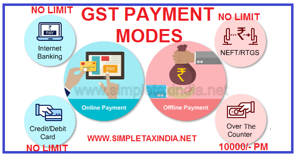 HOW TO DEPOSIT GST MODES OF GST PAYMENT   SIMPLE TAX INDIA