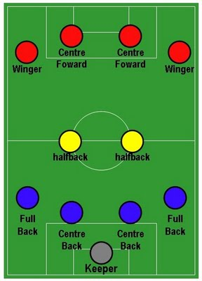 Formasi Dan Strategi Jitu Dalam Sepak Bola Modern Teknik Dasar Olahraga