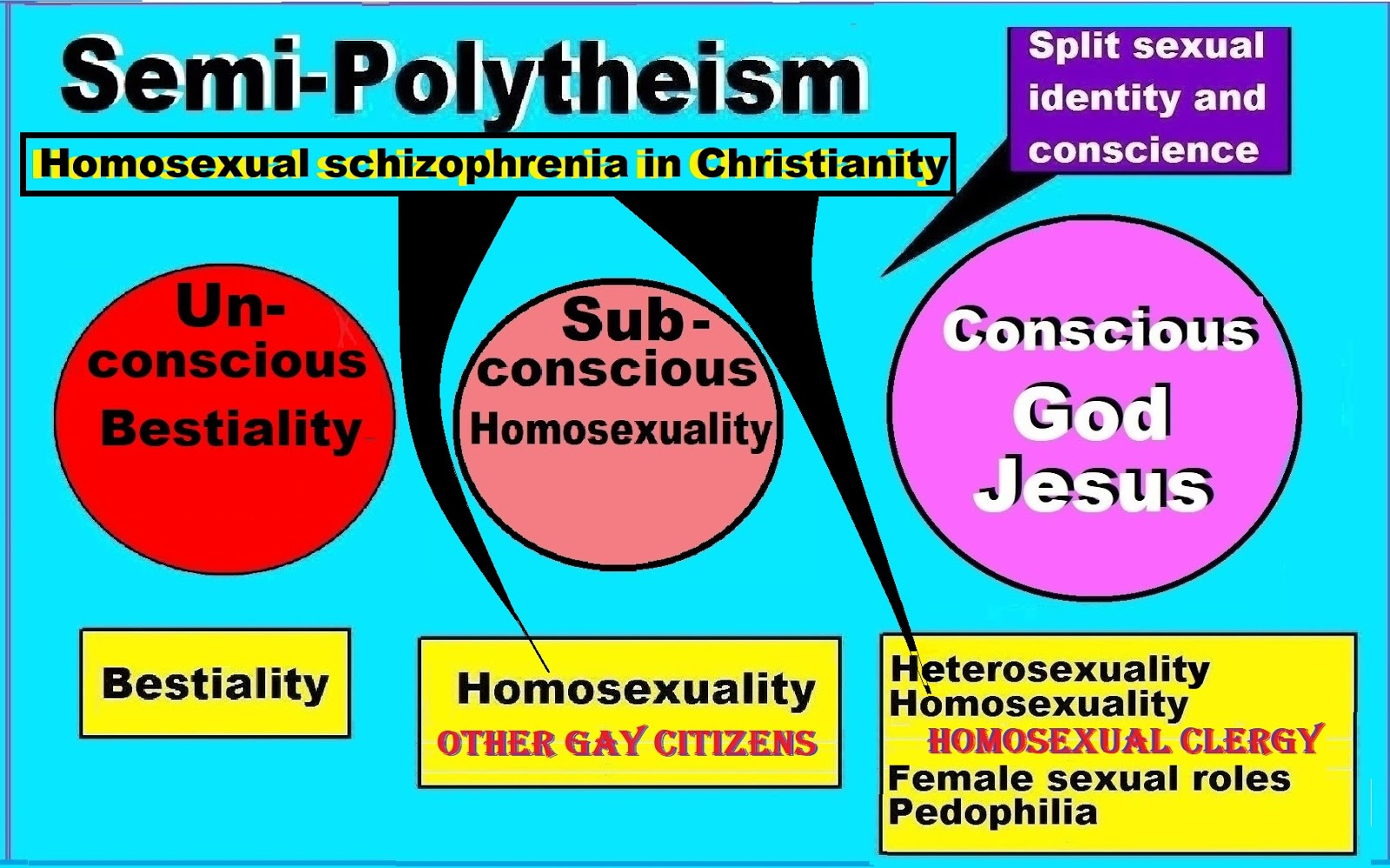 Different forms of homosexuality and christianity