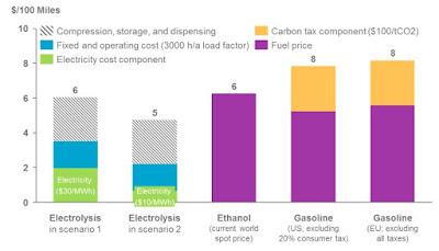 L'hidrogen, un combustible verd amb gran potencial