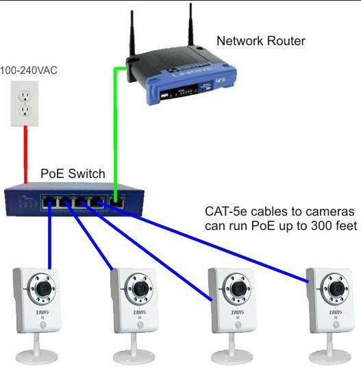Branchement du commutateur Ethernet 100 site de rencontres gratuit dans le monde entier