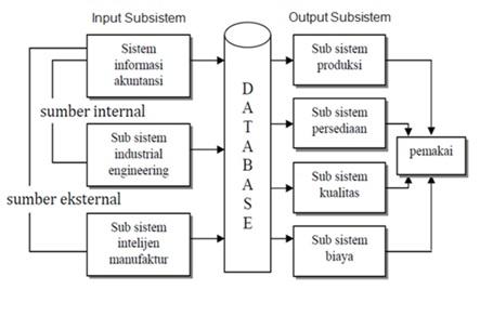 Sistem Informasi Manajemen Sistem Informasi Manufaktur