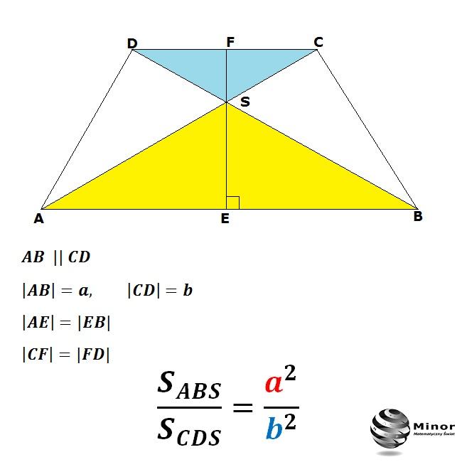 W trapezie równoramiennym ABCD o podstawach |AB|=a i |CD|=b przekątne przecinają się w punkcie S. Wykaż, że stosunek pola trójkąta ABS do pola trójkąta CDS  jest równy a²/b².
