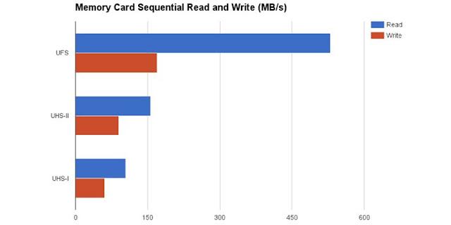 perbandingkan kecepatan micro sd dengan ufs card