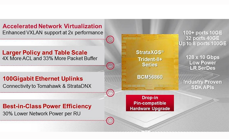 Converge! Network Digest: Broadcom Optimizes Trident-II+