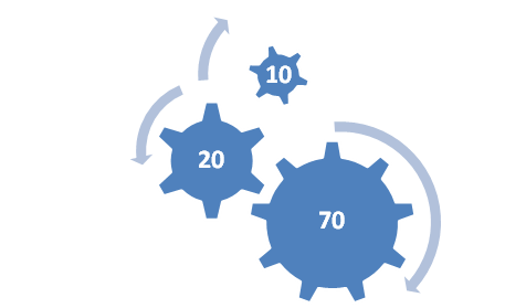 70:20:10 Modeli (2): Yenilik ve Inovasyon