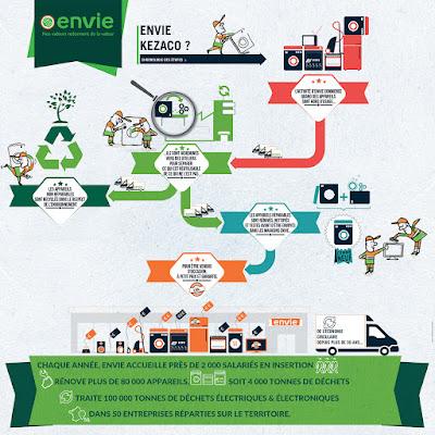 infographie envie electromenager