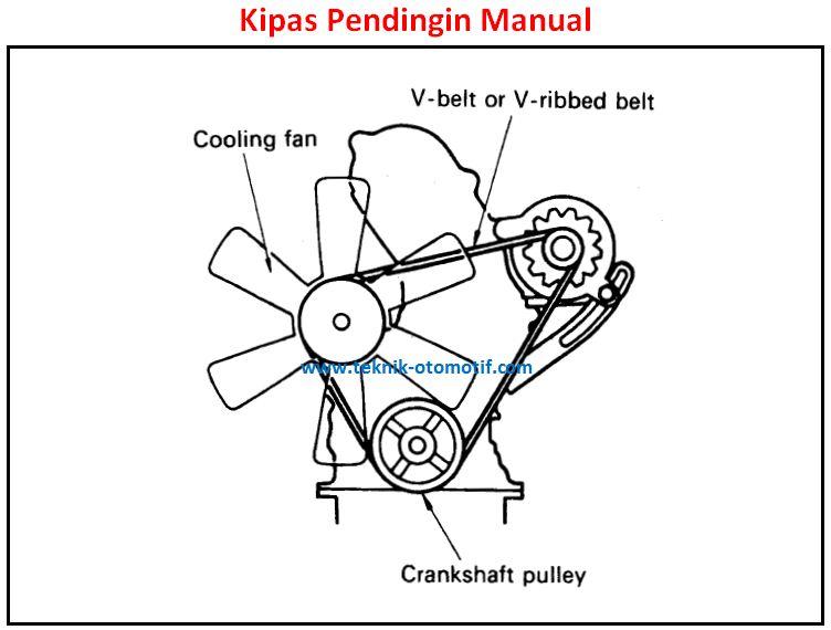Fungsi dan Cara Kerja Kipas Pendingin Radiator (Cooling