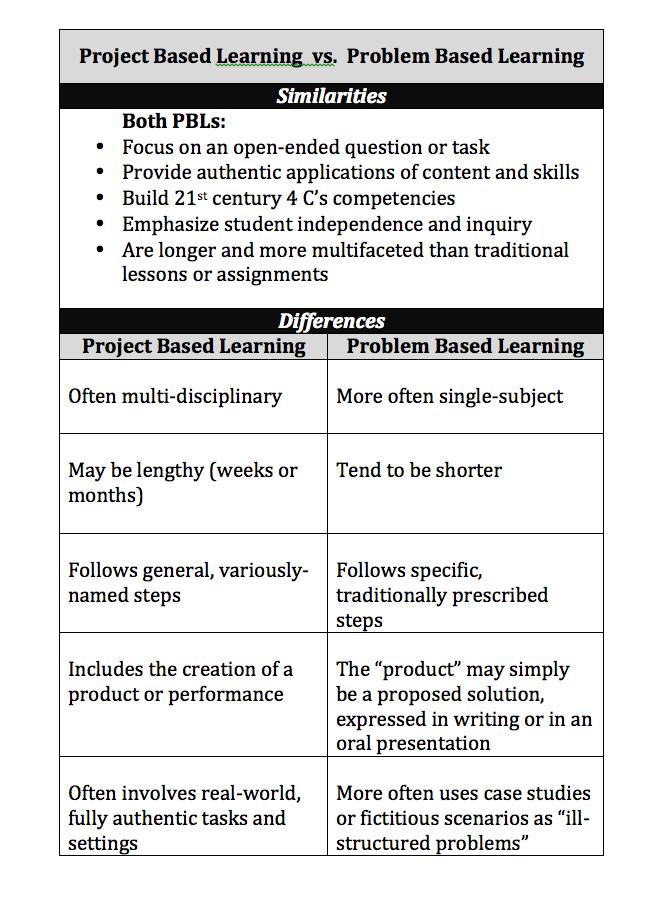 Problem-based learning = IB MYP design cycle? - te(a)ch french
