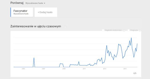 fazcynator, popularność słowa