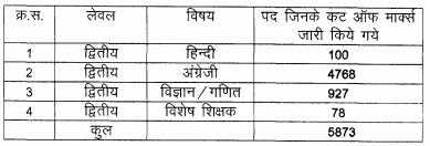image : Elementary Education Rajasthan 3rd Grade Teacher 2016 (Revised) Result 2017 for Level-2 (TGT) Non-TSP @ TeachMatters