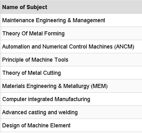 Production Engineering Study Materials Lecture Notes PDF Download