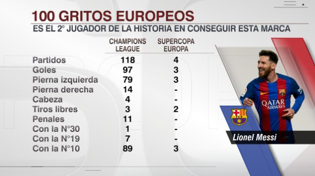 Así han sido los 100 goles de Leo Mess en Europa