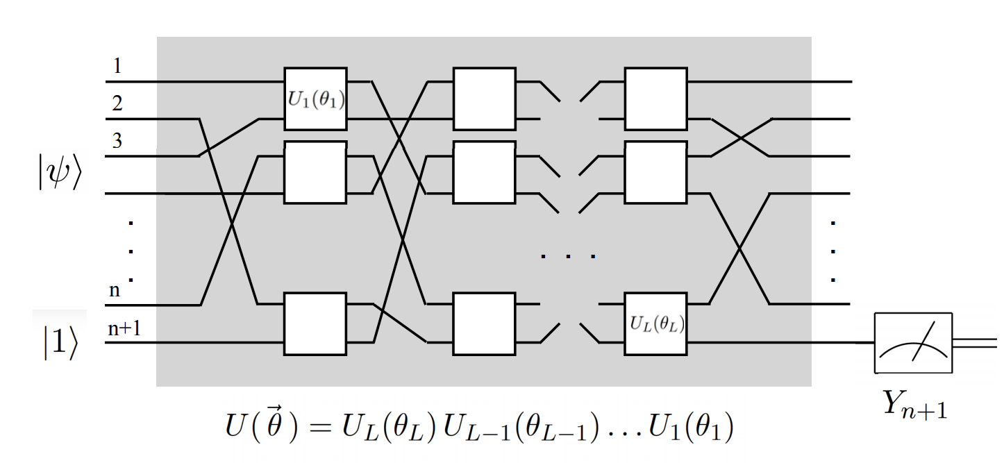 Google AI Blog: Exploring Quantum Neural Networks
