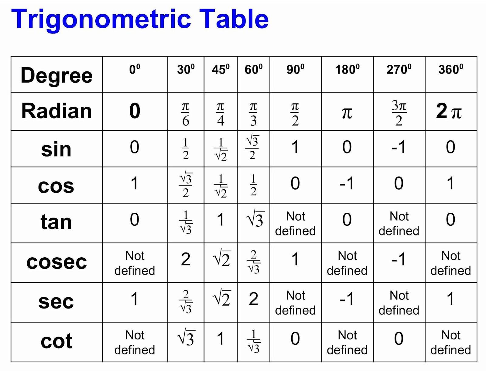 Omtex Classes Trigonometric Table