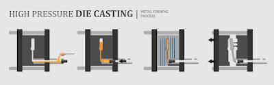 Pressure Die Casting