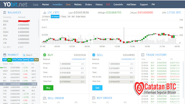 Yobit.Net, Trading Coin dan Token Terlengkap Didunia Cryptocurrency