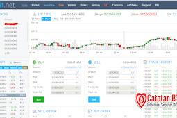 Yobit.Net, Trading Coin dan Token Terlengkap