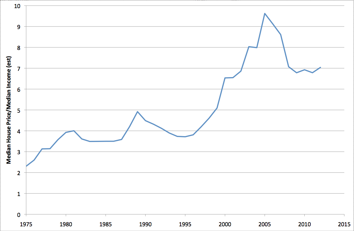 Early Warning Silicon Valley House Price To Income Ratio