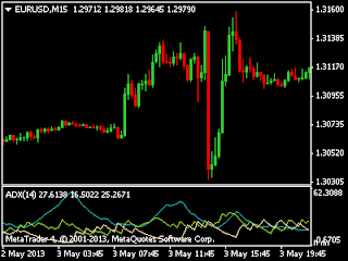 Double trend confirmation forex system