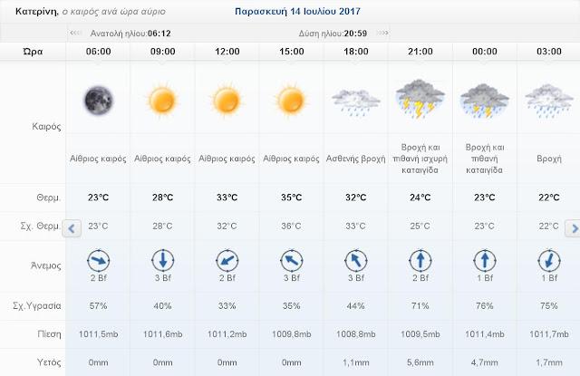 Ο καιρός σήμερα Πέμπττη 13 Ιουλίου 2017 στην Κατερίνη